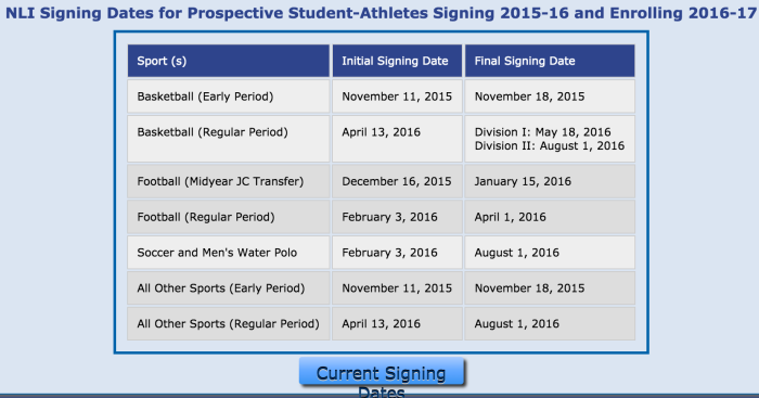 NLI signing dates could undergo a monumental change following an upcoming vote of FBS and FCS representatives.